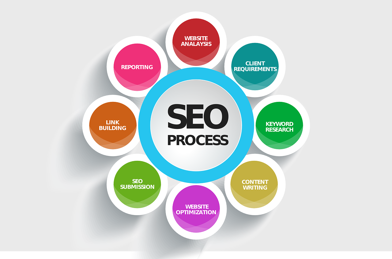 The eight parts of the SEO process.